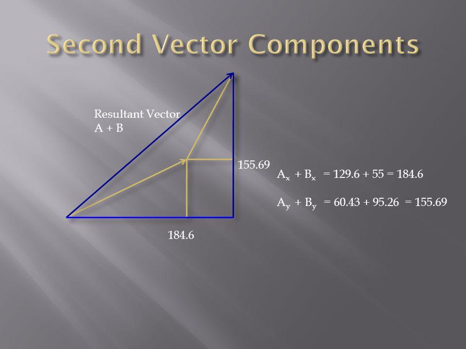 Resultant Vector A + B A x + B x = 129.6 + 55 = 184.6 A y + B y = 60.43 + 95.26 = 155.69 184.6 155.69