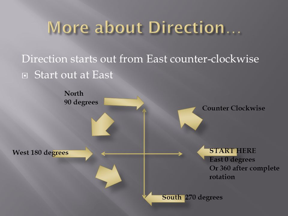 Direction starts out from East counter-clockwise Start out at East North 90 degrees Counter Clockwise East 0 degrees Or 360 after complete rotation South 270 degrees West 180 degrees START HERE