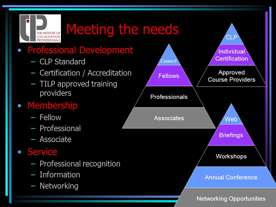 Meeting the needs Professional Development –CLP Standard –Certification / Accreditation –TILP approved training providers Membership –Fellow –Professional –Associate Service –Professional recognition –Information –Networking Networking Opportunities Annual Conference Workshops Briefings Web Associates Professionals Fellows Council Approved Course Providers Individual Certification CLP
