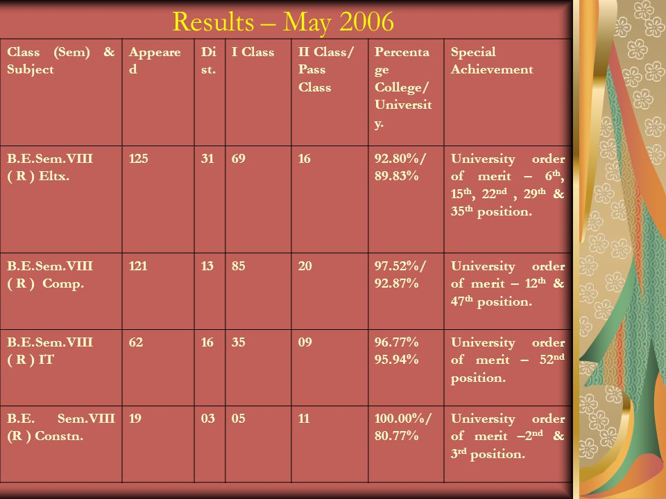 Results – May 2006 Class (Sem) & Subject Appeare d Di st.