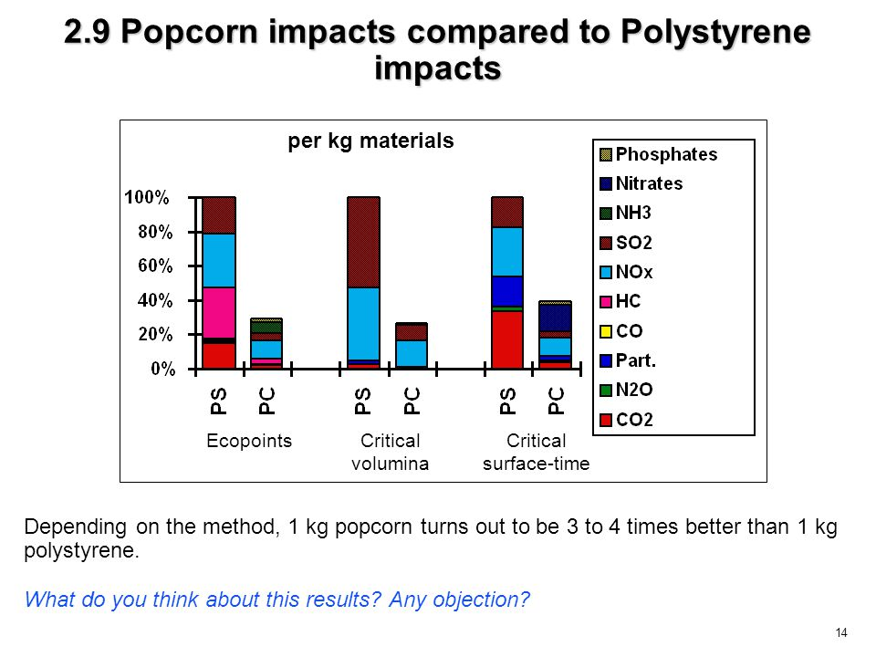 14 2.9 Popcorn impacts compared to Polystyrene impacts Depending on the method, 1 kg popcorn turns out to be 3 to 4 times better than 1 kg polystyrene