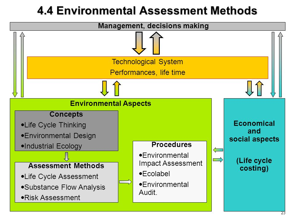 23 Environmental Aspects Management, decisions making Economical and social aspects (Life cycle costing) Technological System Performances, life time