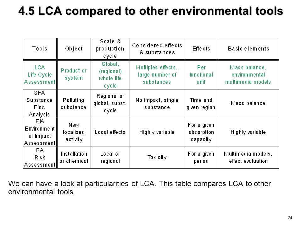 24 4.5 LCA compared to other environmental tools We can have a look at particularities of LCA. This table compares LCA to other environmental tools.