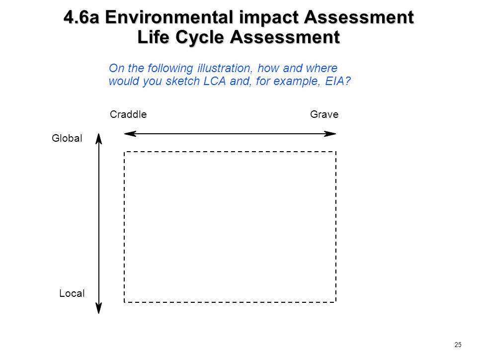 25 4.6a Environmental impact Assessment Life Cycle Assessment CraddleGrave Global Local On the following illustration, how and where would you sketch