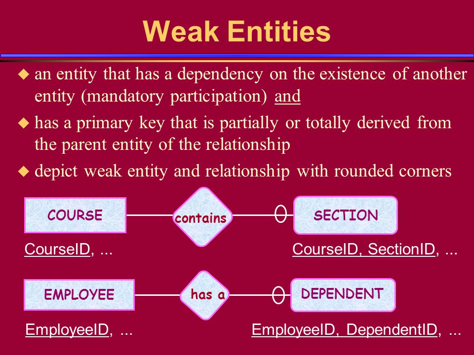 Weak Entities u an entity that has a dependency on the existence of another entity (mandatory participation) and u has a primary key that is partially