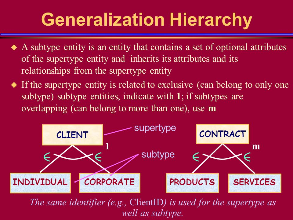 Generalization Hierarchy u A subtype entity is an entity that contains a set of optional attributes of the supertype entity and inherits its attribute