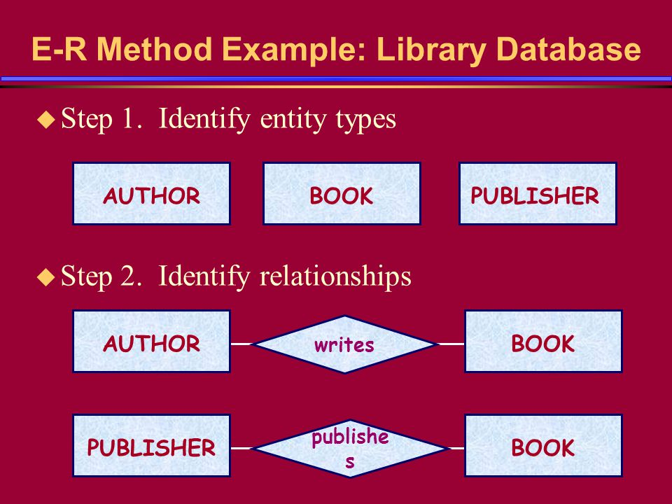 E-R Method Example: Library Database u Step 1. Identify entity types PUBLISHERAUTHORBOOK u Step 2. Identify relationships AUTHORBOOK writes PUBLISHERB