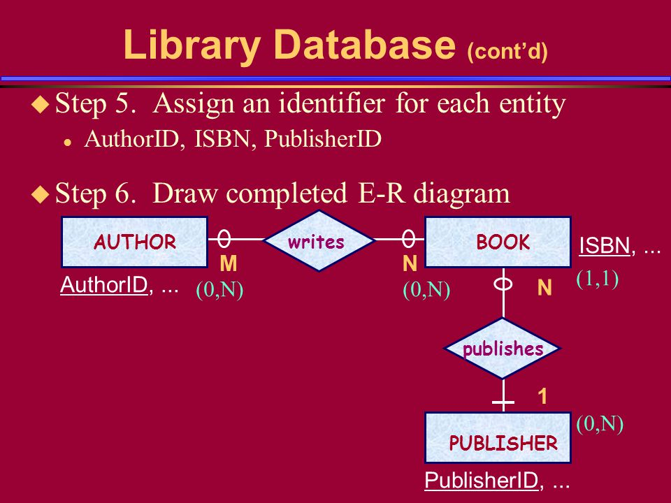 Evaluation of the E-R Model Using data models to conceptualize the design of a database saves time and money because a completed E-R diagram is the actual blueprint of the database.