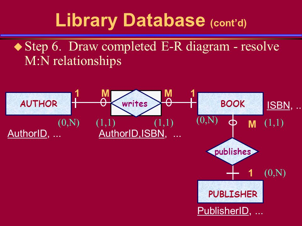 Library Database (contd) u Step 6. Draw completed E-R diagram - resolve M:N relationships AUTHORBOOK writes AuthorID,... ISBN,... M1 AuthorID,ISBN,...