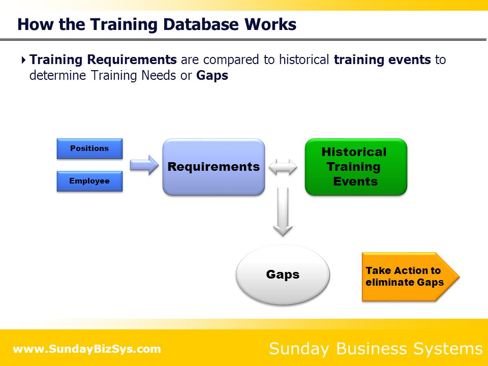 Sunday Business Systems www.SundayBizSys.com Preparation Develop a concise Org Chart Employee Names Job Titles or Positions Who reports to who (reporting structure) Departments Formalize positions Create a detailed job description for each Position Define any prerequisites for each Position List all required training for each position Group training into Skills and define the skill set for each position Note any employee specific training for each employee List any documents that require re-training when new revisions are released