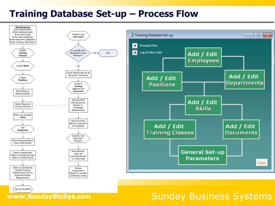 Sunday Business Systems www.SundayBizSys.com Database Set-up Enter General Set-up parameters Enter Departments Define Employee Types Define Class Types Define Class Categories Define Document Categories Enter Company Information This information is used to organize data for the various reports Set-up parameters are organized into multiple tabs