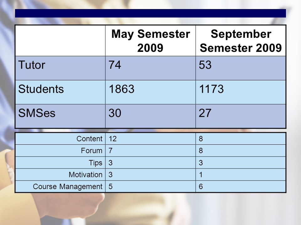 May Semester 2009 September Semester 2009 Tutor7453 Students18631173 SMSes3027 Content128 Forum78 Tips33 Motivation31 Course Management56