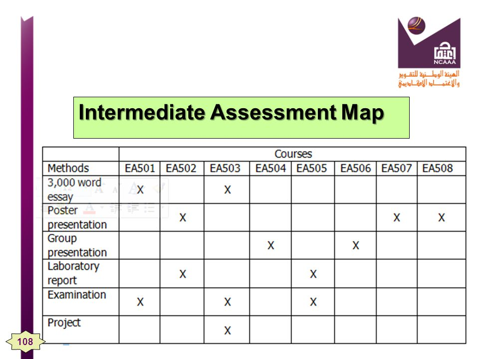 Intermediate Assessment Map 108