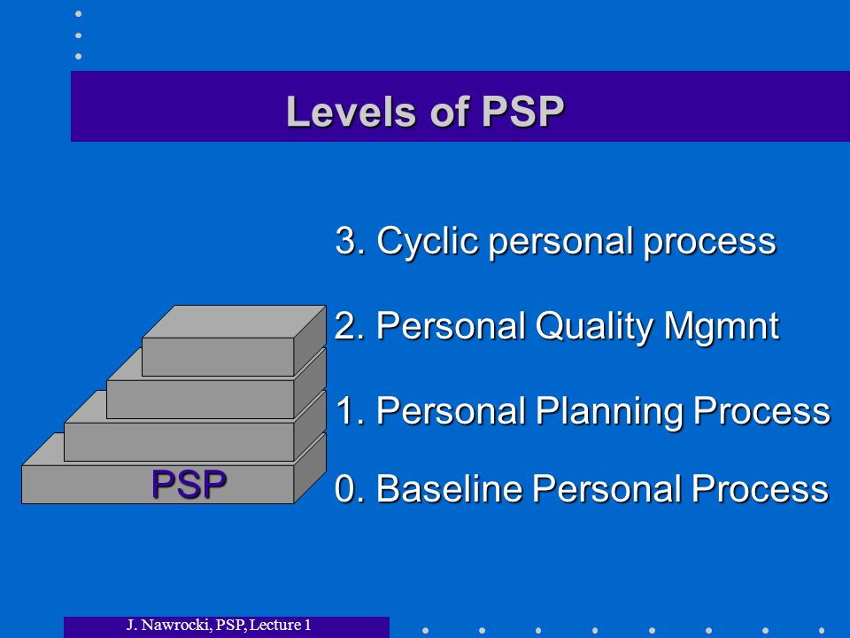 J. Nawrocki, PSP, Lecture 1 Levels of PSP PSP 3. Cyclic personal process 2.