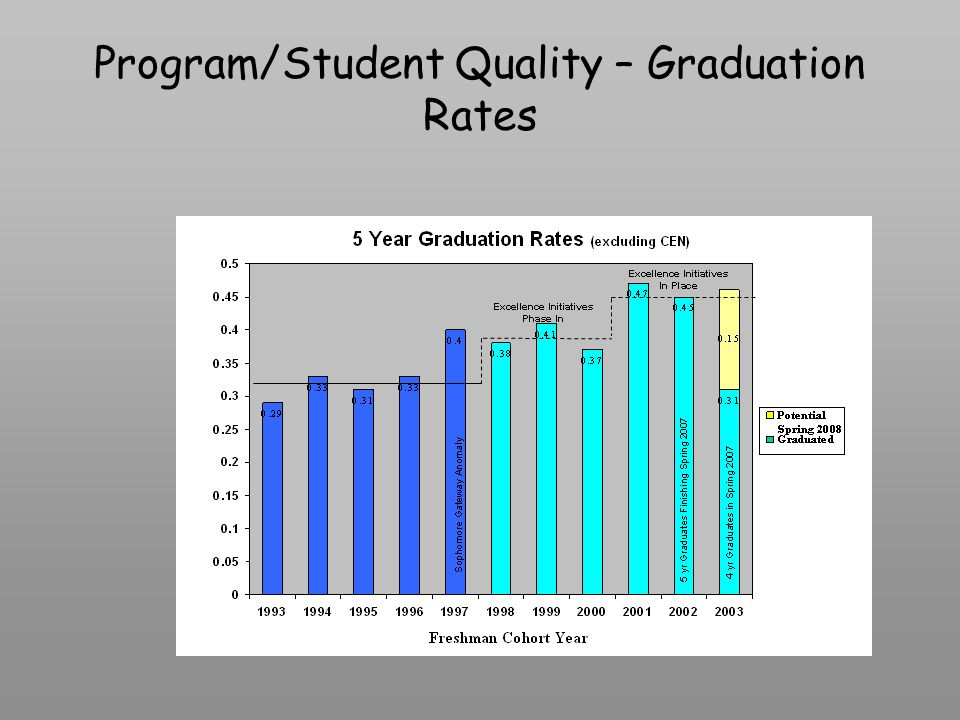 Program/Student Quality – Graduation Rates