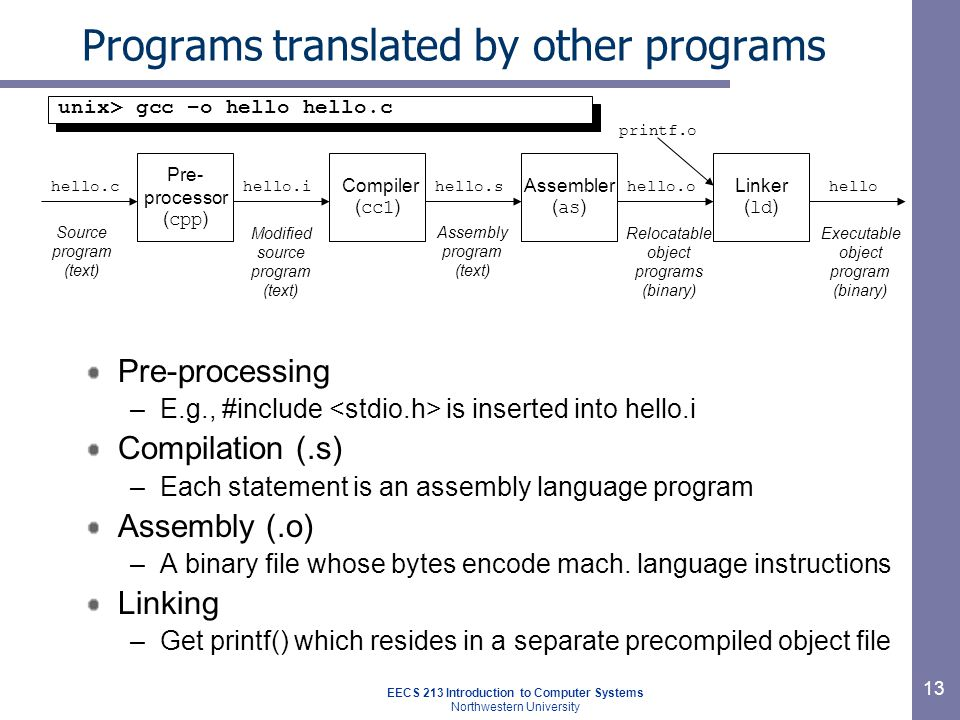 EECS 213 Introduction to Computer Systems Northwestern University 13 Programs translated by other programs Pre-processing –E.g., #include is inserted