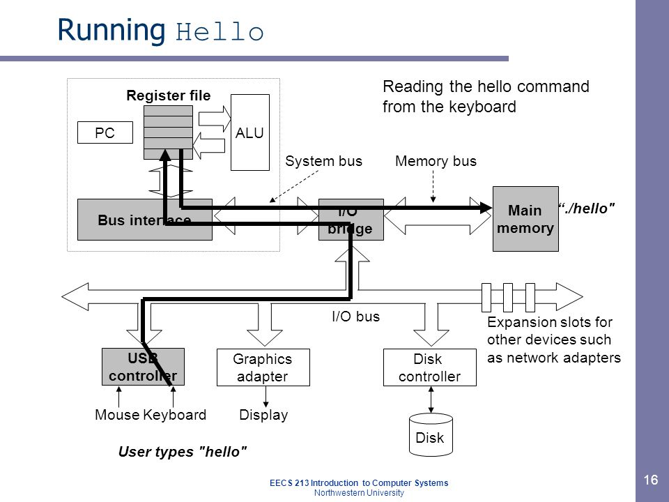 EECS 213 Introduction to Computer Systems Northwestern University 16 Running Hello Main memory I/O bridge Bus interface ALU Register file System busMe