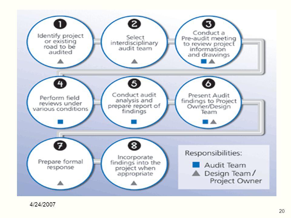 4/24/2007 21 RSA Team Independent Experienced Multidisciplinary