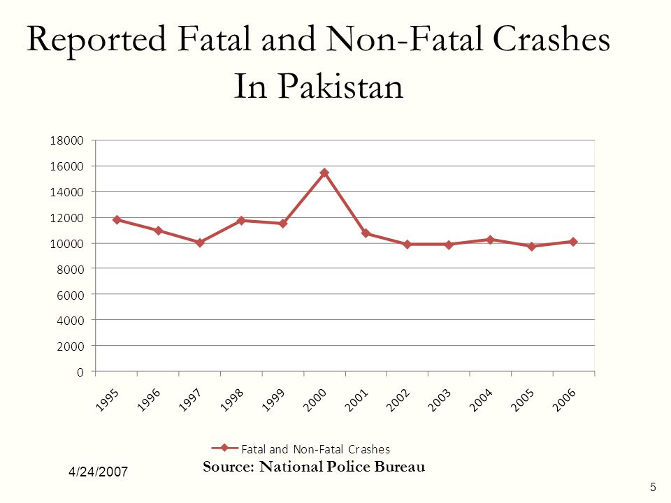 4/24/2007 5 Reported Fatal and Non-Fatal Crashes In Pakistan Source: National Police Bureau