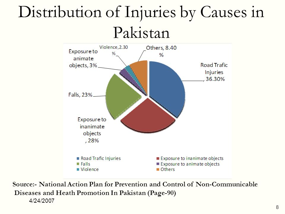 4/24/2007 8 Distribution of Injuries by Causes in Pakistan Source:- National Action Plan for Prevention and Control of Non-Communicable Diseases and H