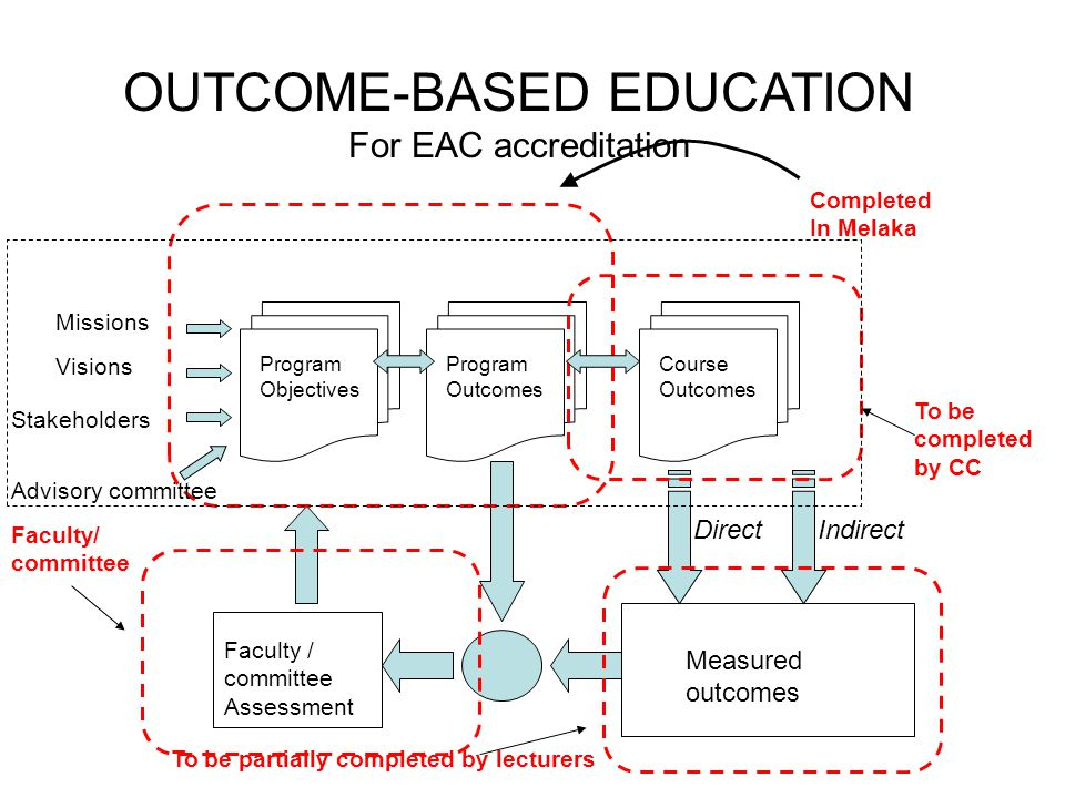 Program Outcomes Program Objectives Missions Visions Stakeholders Course Outcomes DirectIndirect Measured outcomes Faculty / committee Assessment Completed In Melaka To be completed by CC To be partially completed by lecturers Advisory committee Faculty/ committee OUTCOME-BASED EDUCATION For EAC accreditation