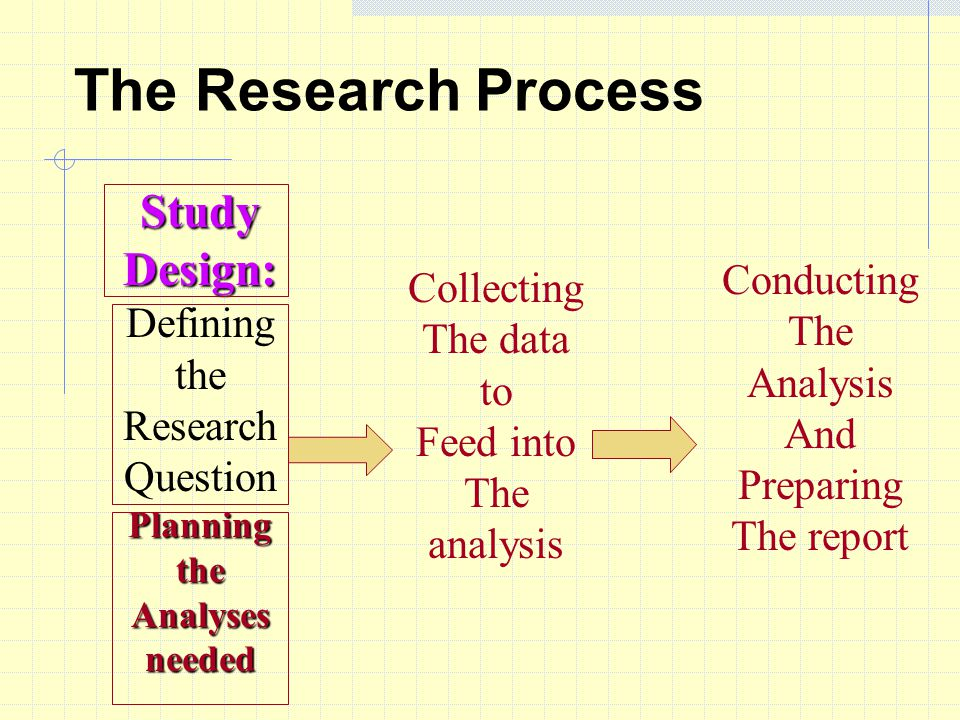 The Research Process Study Design: Defining the Research Question Planning the Analysesneeded Collecting The data to Feed into The analysis Conducting The Analysis And Preparing The report