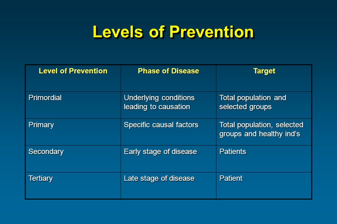 Levels of Prevention Level of Prevention Phase of Disease Target Primordial Underlying conditions leading to causation Total population and selected groups Primary Specific causal factors Total population, selected groups and healthy inds Secondary Early stage of disease Patients Tertiary Late stage of disease Patient