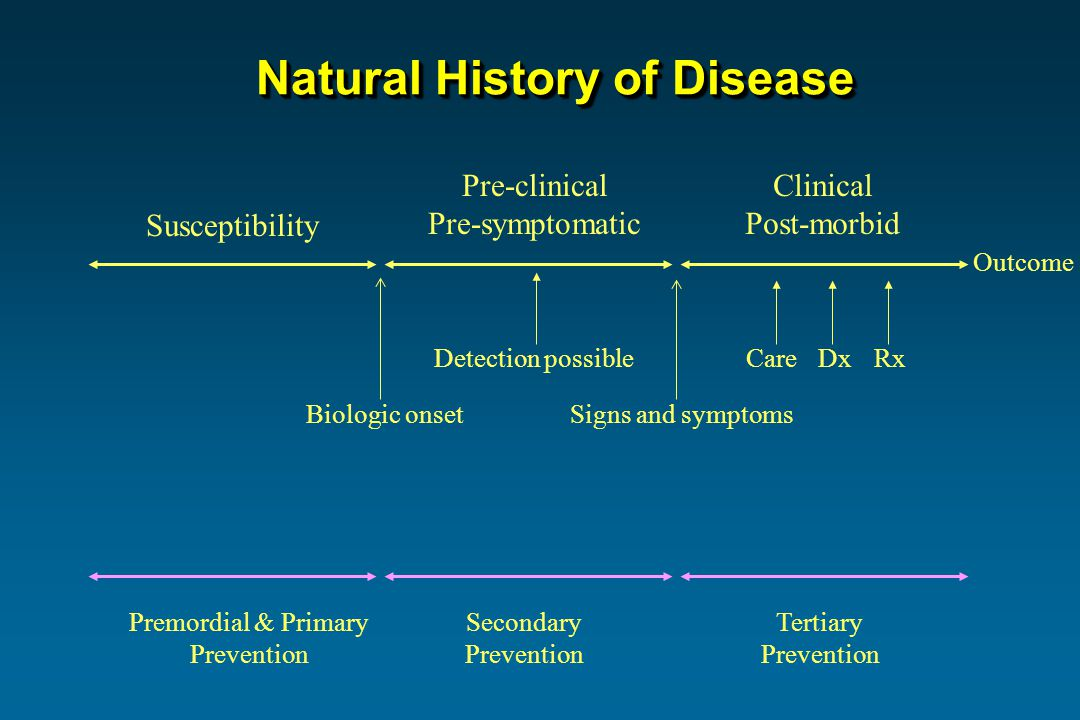Susceptibility Pre-clinical Pre-symptomatic Clinical Post-morbid Biologic onsetSigns and symptoms Outcome Natural History of Disease Detection possibleCareDxRx Premordial & Primary Prevention Secondary Prevention Tertiary Prevention