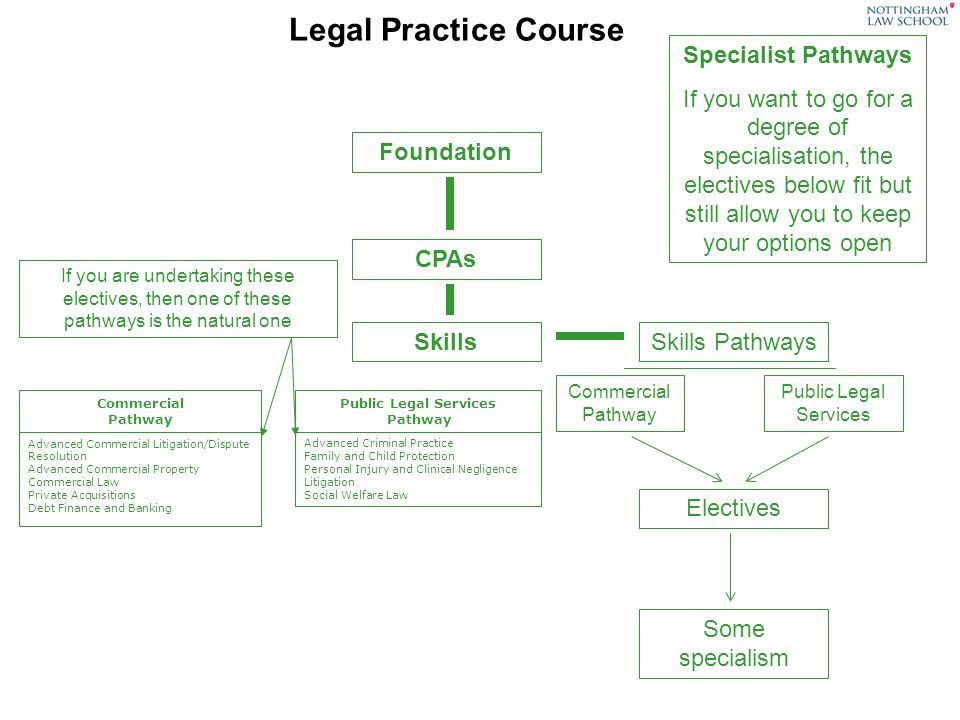 Legal Practice Course Specialist Pathways If you want to go for a degree of specialisation, the electives below fit but still allow you to keep your options open Foundation CPAs SkillsSkills Pathways Commercial Pathway Public Legal Services Electives Some specialism Advanced Commercial Litigation/Dispute Resolution Advanced Commercial Property Commercial Law Private Acquisitions Debt Finance and Banking Commercial Pathway Advanced Criminal Practice Family and Child Protection Personal Injury and Clinical Negligence Litigation Social Welfare Law Public Legal Services Pathway If you are undertaking these electives, then one of these pathways is the natural one