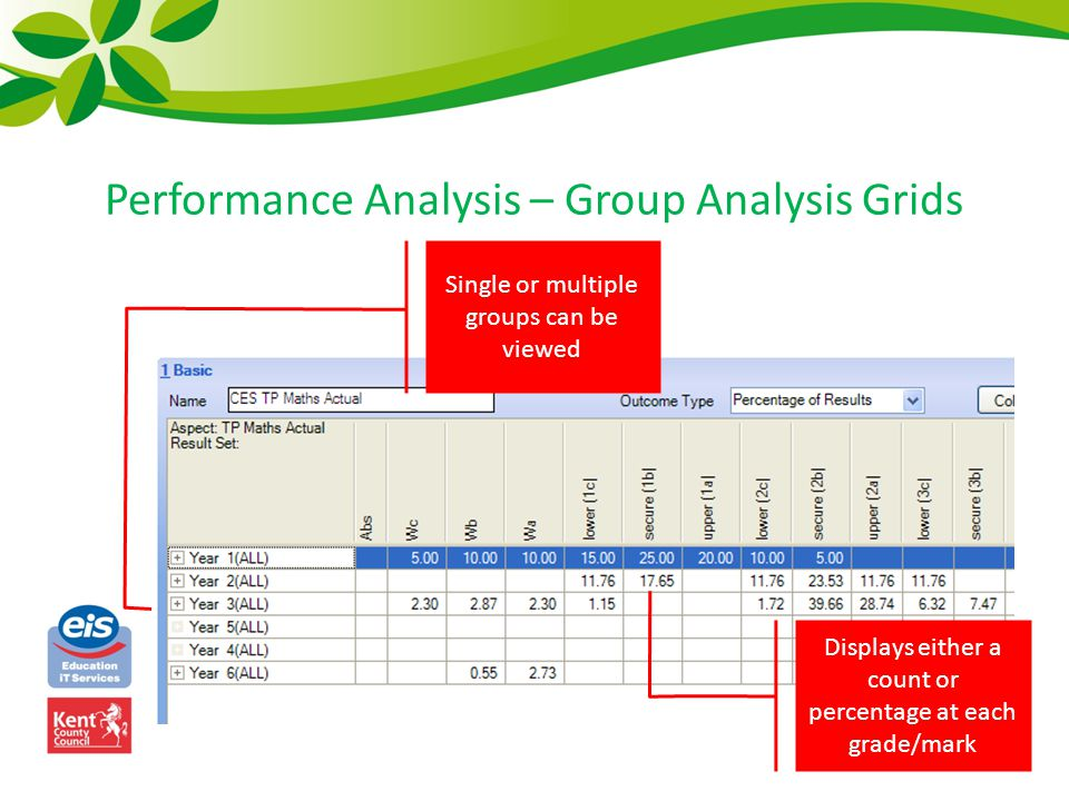 Performance Analysis – Group Analysis Grids Single or multiple groups can be viewed Displays either a count or percentage at each grade/mark