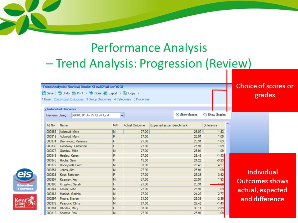 Performance Analysis – Trend Analysis: Progression (Review) Individual Outcomes shows actual, expected and difference Choice of scores or grades