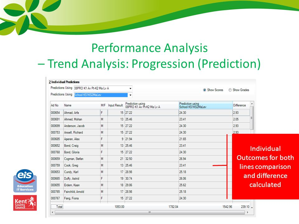 Performance Analysis – Trend Analysis: Progression (Prediction) Individual Outcomes for both lines comparison and difference calculated