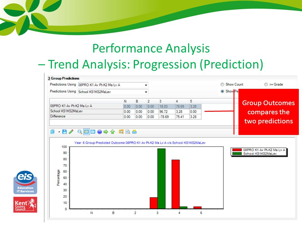 Performance Analysis – Trend Analysis: Progression (Prediction) Group Outcomes compares the two predictions
