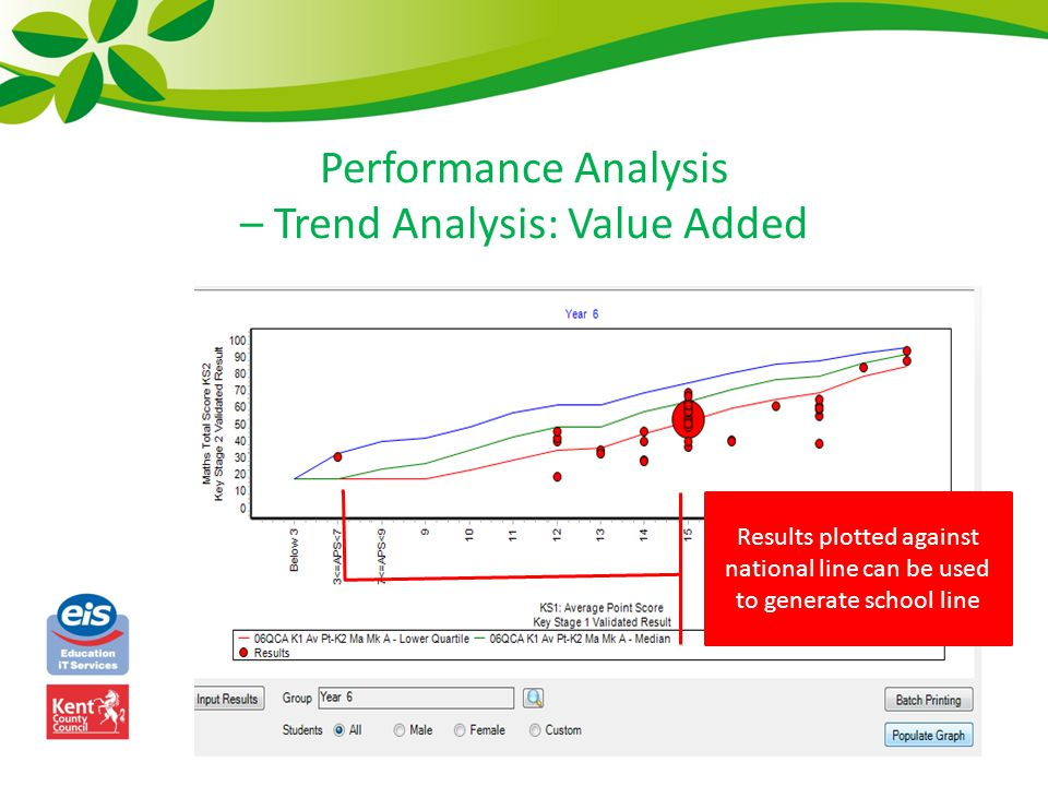 Performance Analysis – Trend Analysis: Value Added Results plotted against national line can be used to generate school line