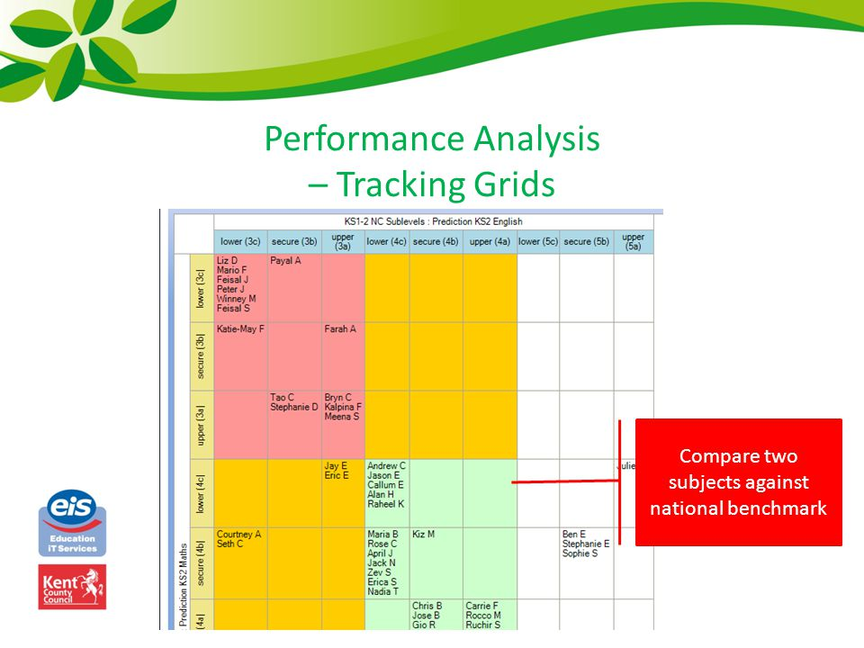 Performance Analysis – Tracking Grids Compare two subjects against national benchmark