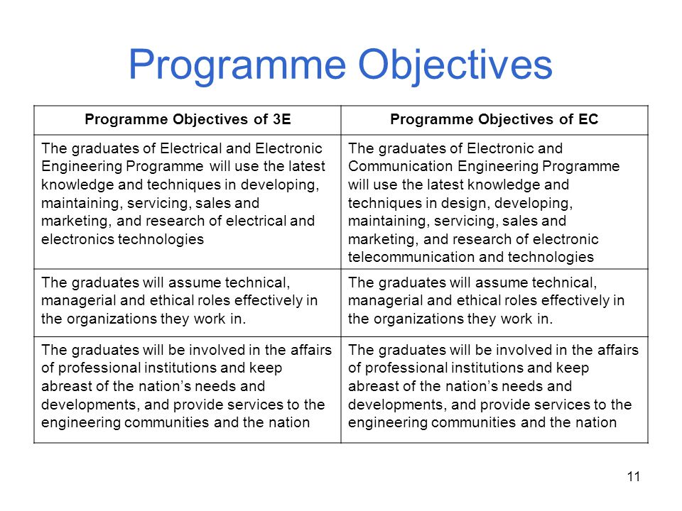 11 Programme Objectives Programme Objectives of 3EProgramme Objectives of EC The graduates of Electrical and Electronic Engineering Programme will use