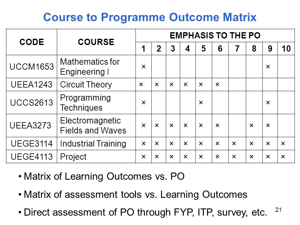 21 Course to Programme Outcome Matrix CODECOURSE EMPHASIS TO THE PO 12345678910 UCCM1653 Mathematics for Engineering I ×× UEEA1243Circuit Theory××××××