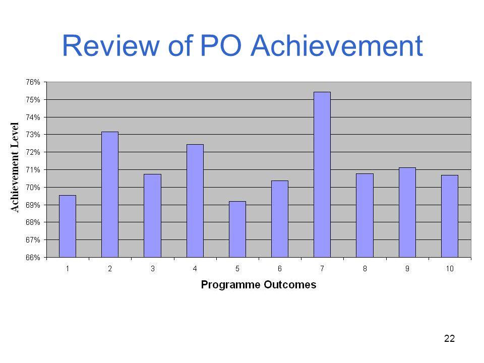 22 Review of PO Achievement