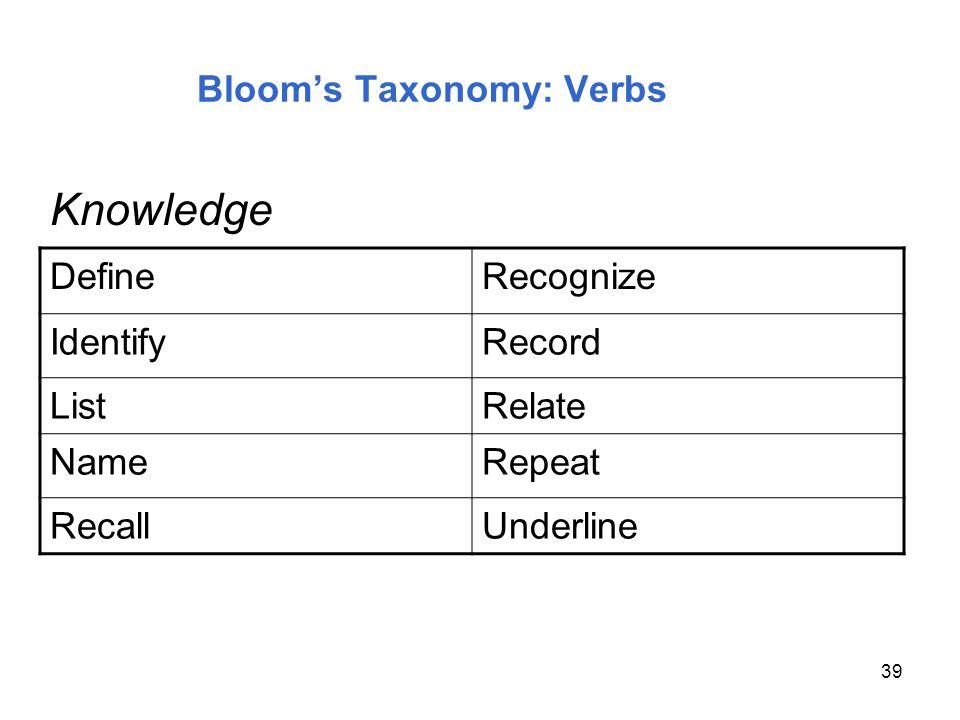 39 Blooms Taxonomy: Verbs DefineRecognize IdentifyRecord ListRelate NameRepeat RecallUnderline Knowledge