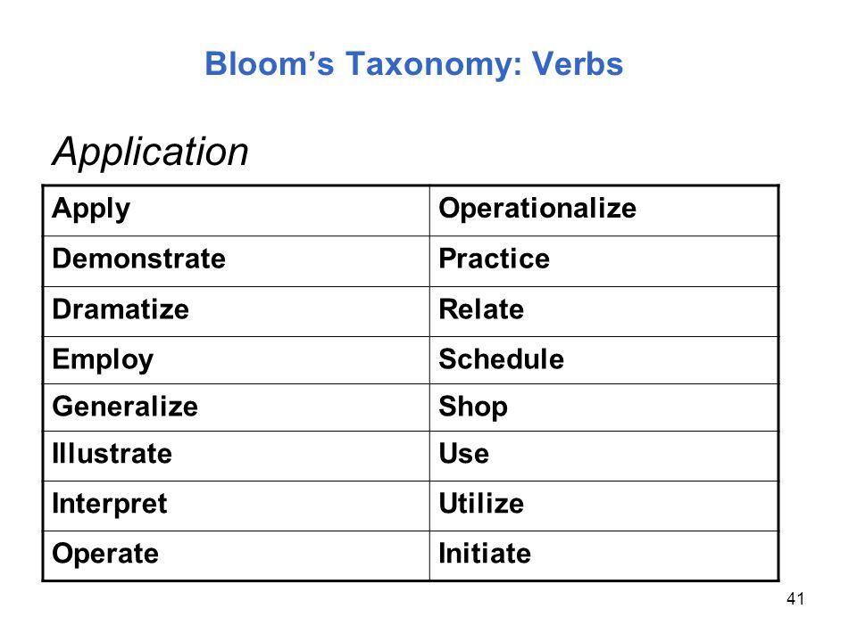 41 Blooms Taxonomy: Verbs ApplyOperationalize DemonstratePractice DramatizeRelate EmploySchedule GeneralizeShop IllustrateUse InterpretUtilize Operate