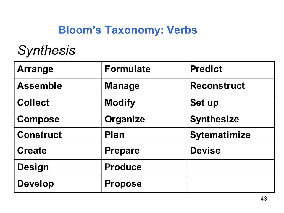 43 Blooms Taxonomy: Verbs ArrangeFormulatePredict AssembleManageReconstruct CollectModifySet up ComposeOrganizeSynthesize ConstructPlanSytematimize Cr