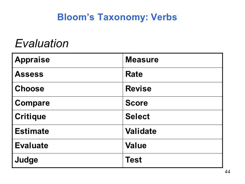 44 Blooms Taxonomy: Verbs AppraiseMeasure AssessRate ChooseRevise CompareScore CritiqueSelect EstimateValidate EvaluateValue JudgeTest Evaluation