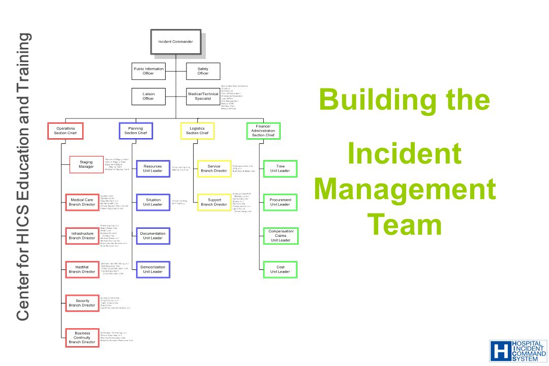 Center for HICS Education and Training Building the Incident Management Team
