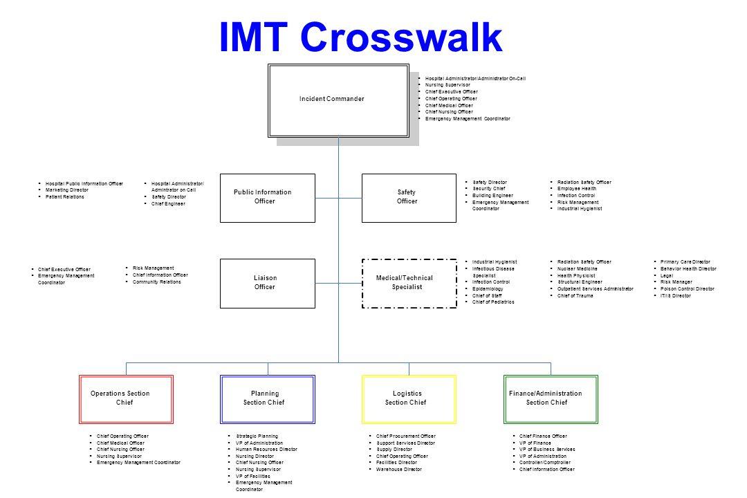 IMT Crosswalk