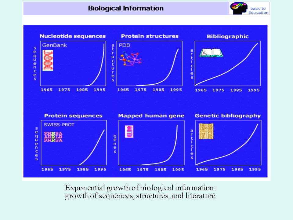 Exponential growth of biological information: growth of sequences, structures, and literature.