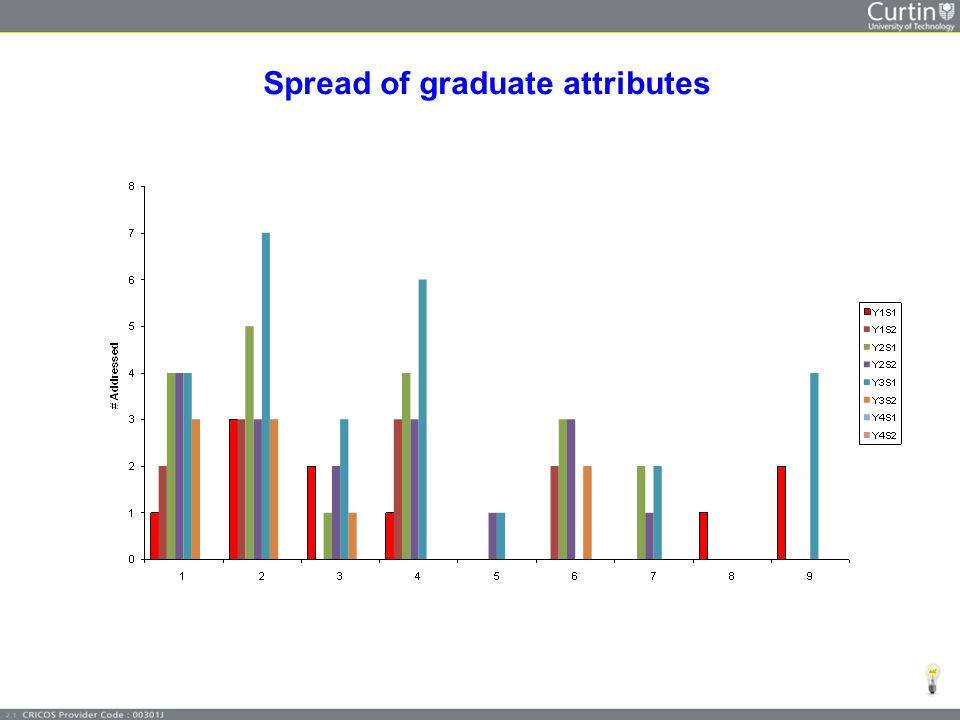 Spread of graduate attributes