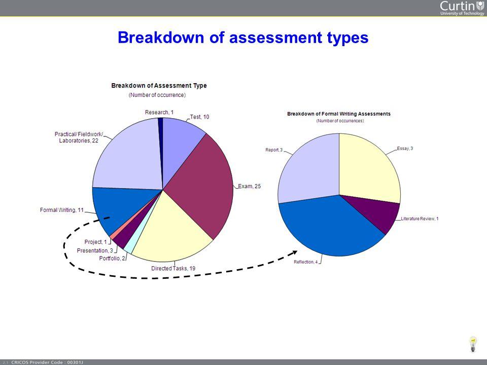 Breakdown of assessment types