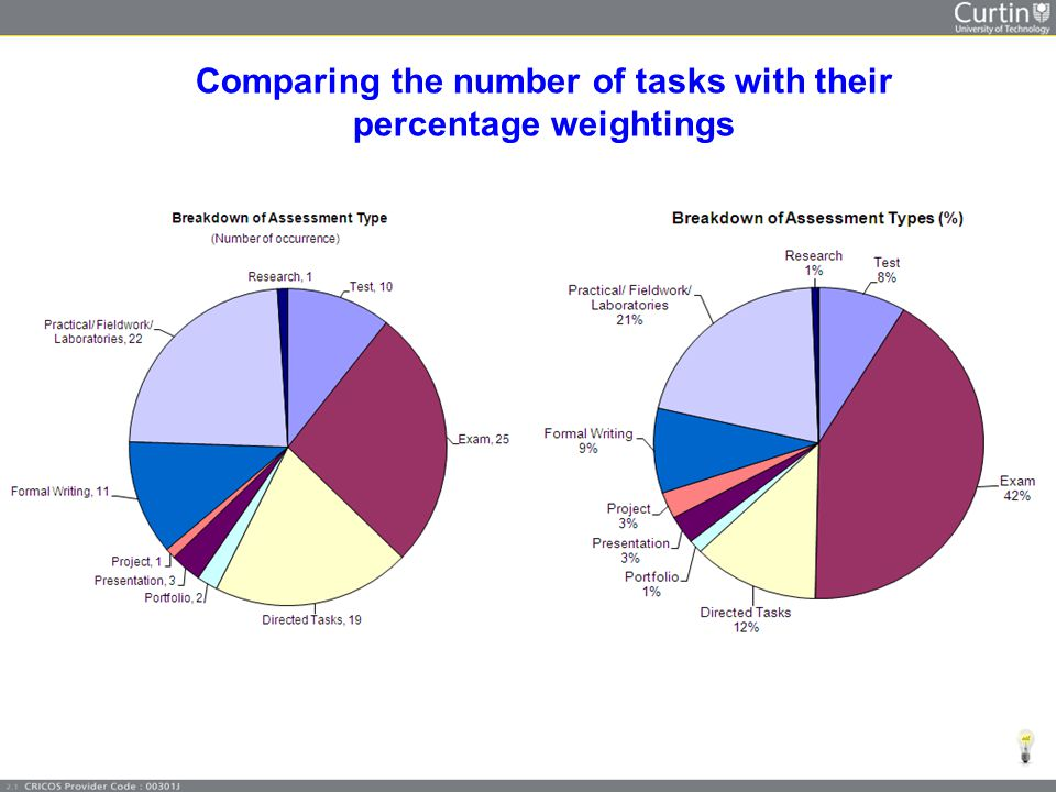Comparing the number of tasks with their percentage weightings