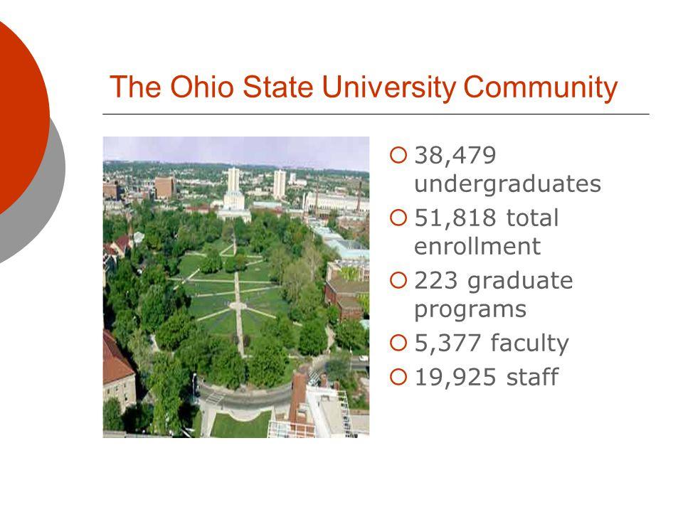 The Ohio State University Community 38,479 undergraduates 51,818 total enrollment 223 graduate programs 5,377 faculty 19,925 staff