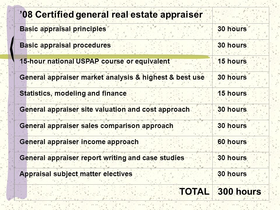 08 Certified general real estate appraiser Basic appraisal principles30 hours Basic appraisal procedures30 hours 15-hour national USPAP course or equivalent15 hours General appraiser market analysis & highest & best use30 hours Statistics, modeling and finance15 hours General appraiser site valuation and cost approach30 hours General appraiser sales comparison approach30 hours General appraiser income approach60 hours General appraiser report writing and case studies30 hours Appraisal subject matter electives30 hours TOTAL300 hours